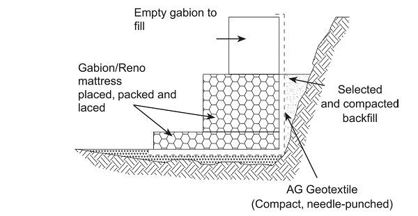Ứng dụng của rọ đựng đá làm tường chắn đất